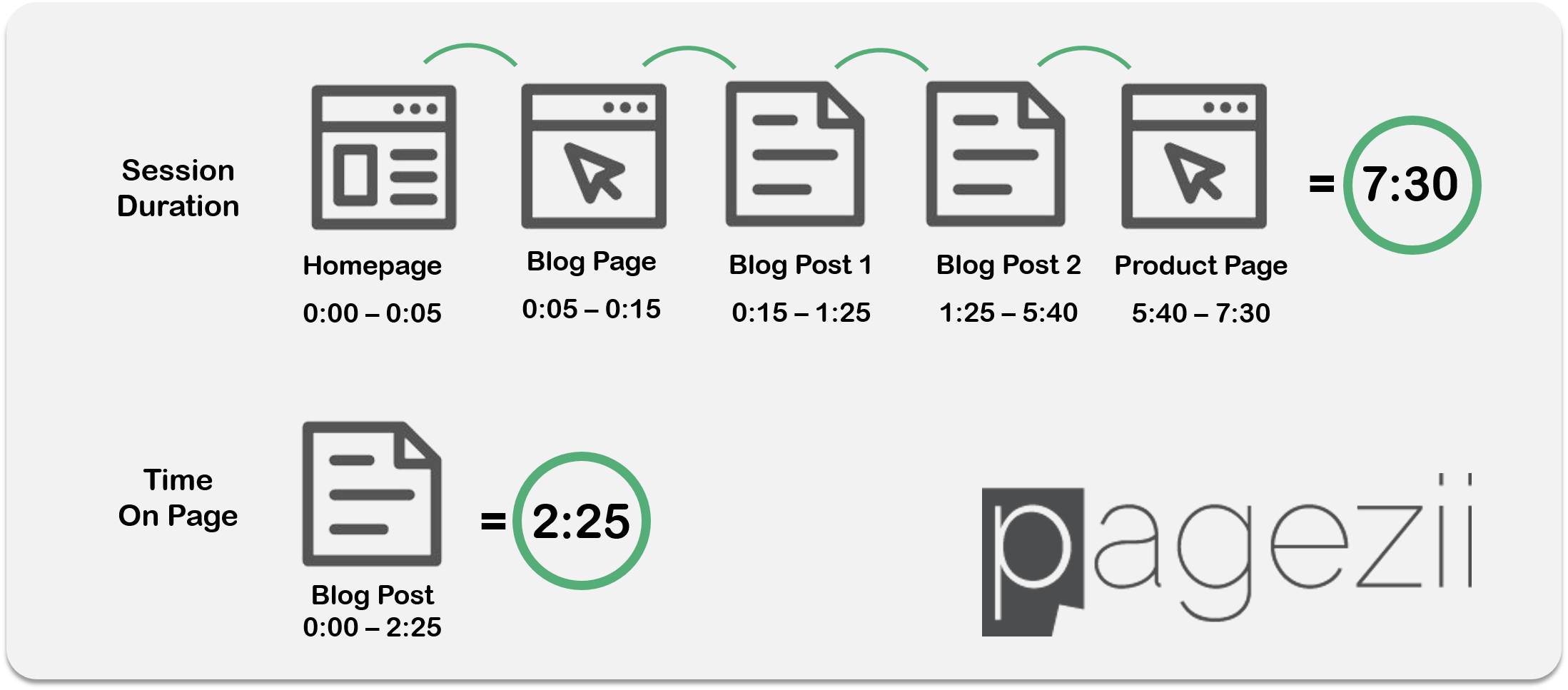 Google Analytics Avg Time on page and Avg Session Time